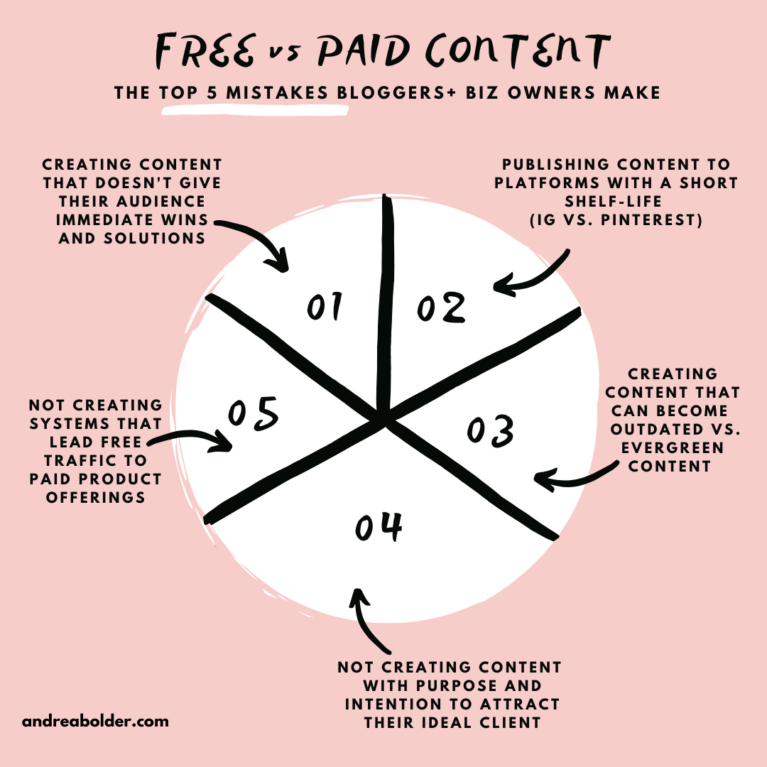 FREE VS PAID CONTENT (Are You Giving TOO MUCH Away For FREE!)